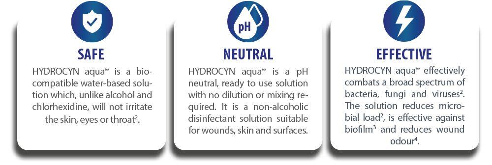 Hydrocyn Aqua Benefits